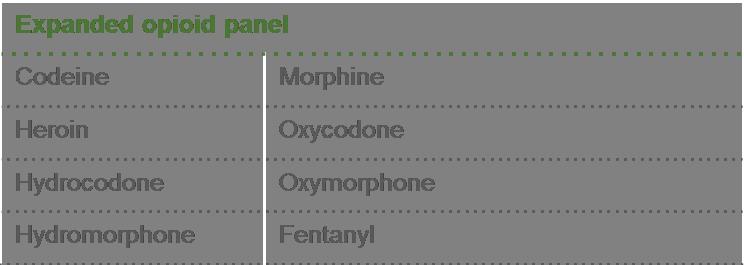 Opioid Panels
